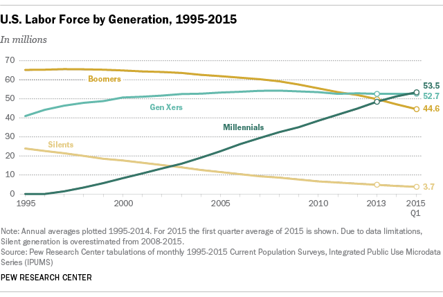 U.S. Labor Force by Generation, 1995-2015