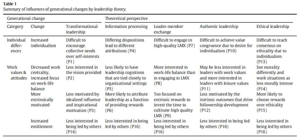 Are Current Leadership Theories Relevant to Millennials ...