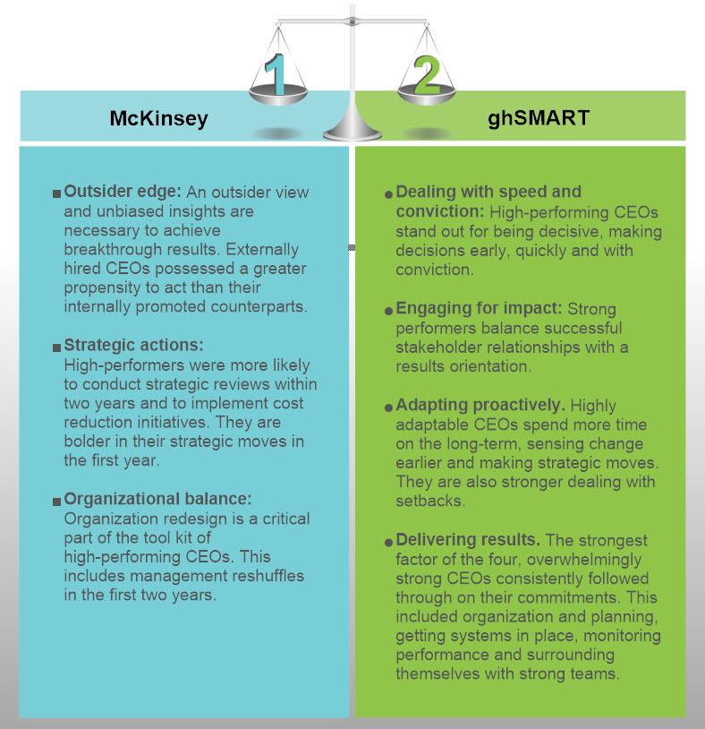 Characteristics of successful CEOs
